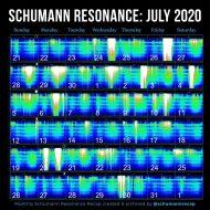 schumann resonance July 2020