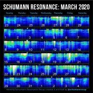 schumann resonance March 2020